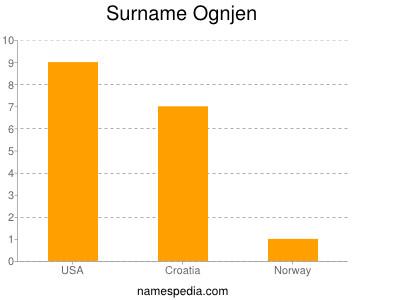 Surname Ognjen
