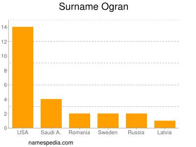 Surname Ogran