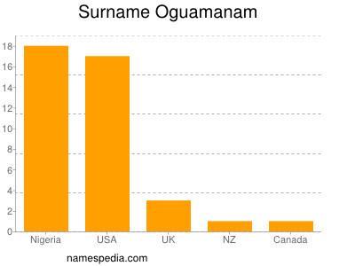 Surname Oguamanam