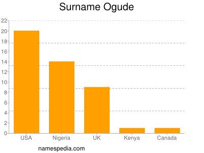 Surname Ogude