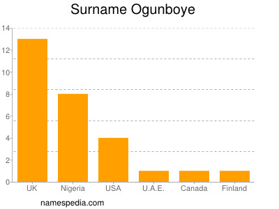 Surname Ogunboye