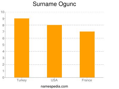 Surname Ogunc
