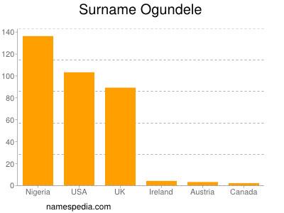 Surname Ogundele