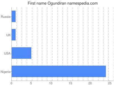 Given name Ogundiran