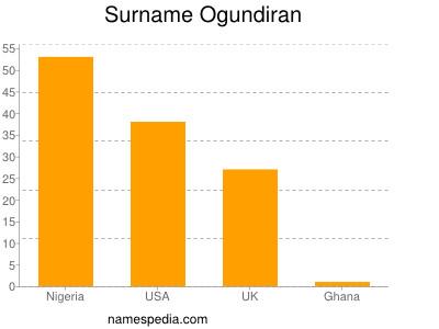 Surname Ogundiran