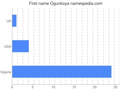 Given name Ogunkoya