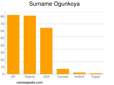 Surname Ogunkoya