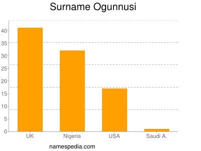 Surname Ogunnusi