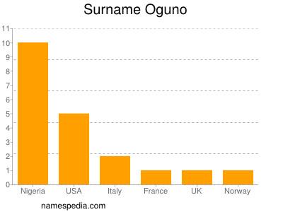 Surname Oguno