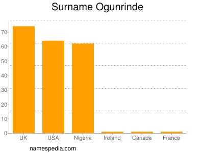 Surname Ogunrinde