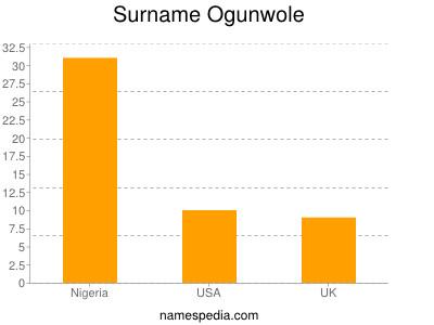 Surname Ogunwole