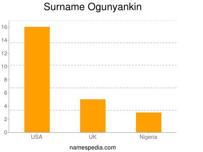 Surname Ogunyankin