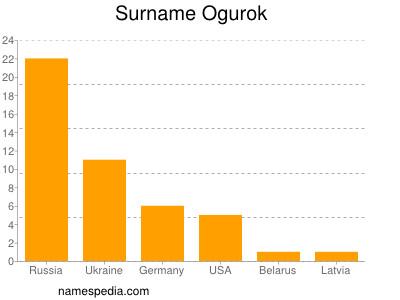 Surname Ogurok