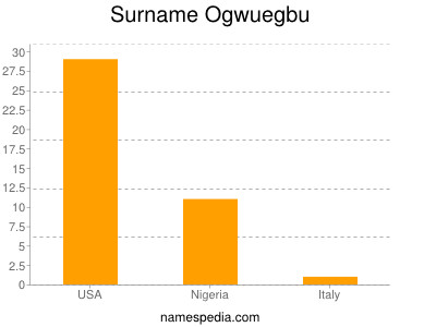 Surname Ogwuegbu