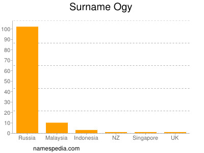 Surname Ogy