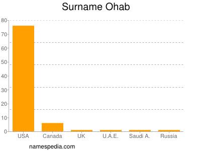 Surname Ohab