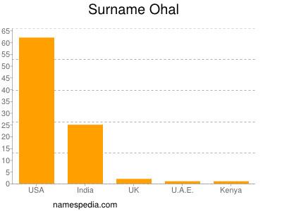 Surname Ohal