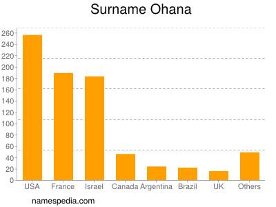 Surname Ohana