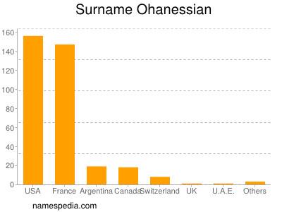 Surname Ohanessian
