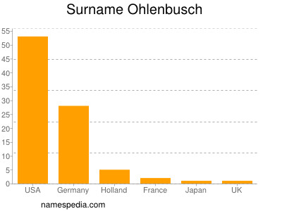 Surname Ohlenbusch