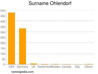 Surname Ohlendorf