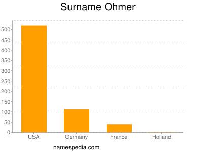 Surname Ohmer