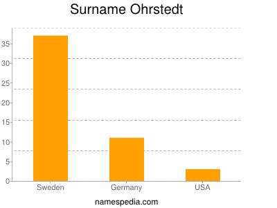 Surname Ohrstedt
