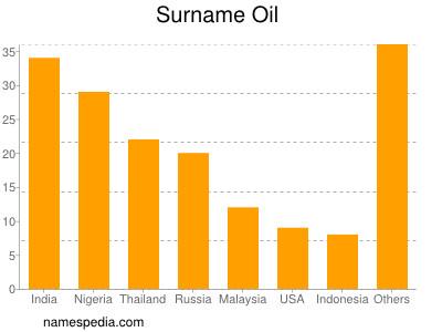 Surname Oil