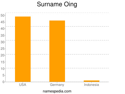 Surname Oing