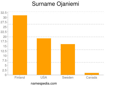 Surname Ojaniemi