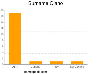 Surname Ojano