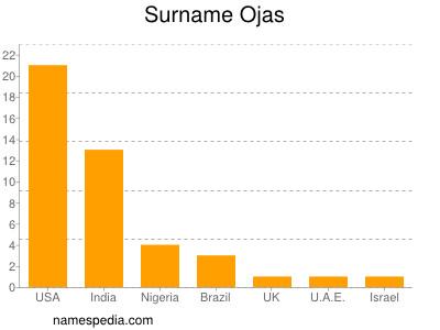 Surname Ojas