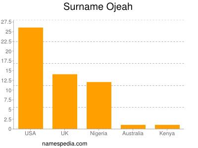 Surname Ojeah