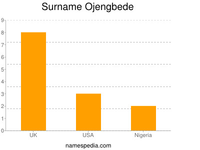 Surname Ojengbede