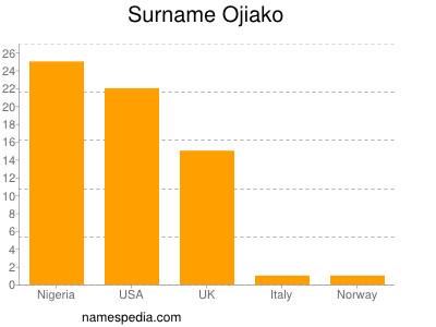 Surname Ojiako