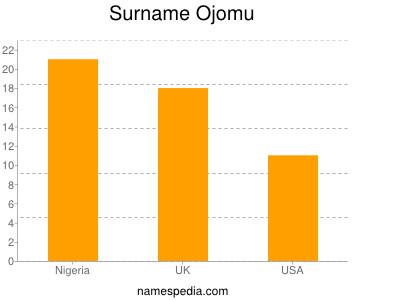 Surname Ojomu