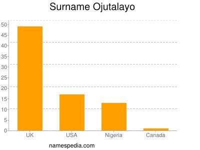 Surname Ojutalayo