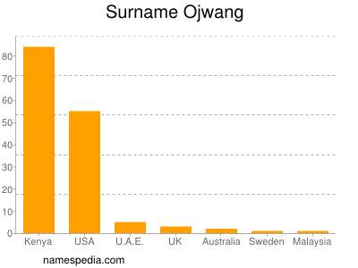 Surname Ojwang