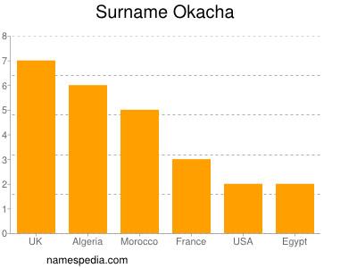 Surname Okacha