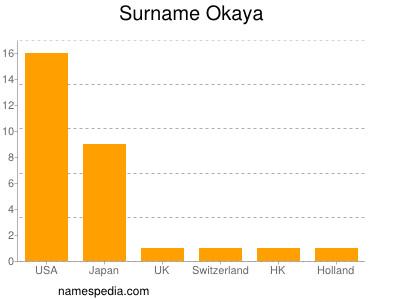 Surname Okaya