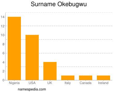 Surname Okebugwu