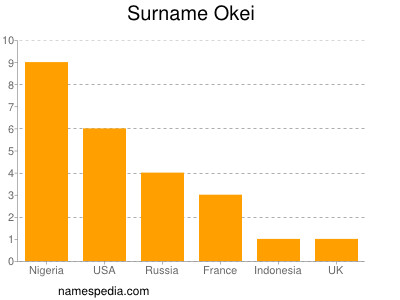 Surname Okei