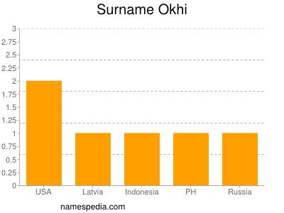 Surname Okhi