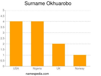 Surname Okhuarobo