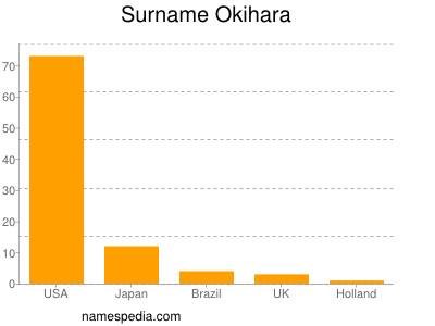 Surname Okihara