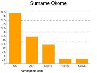 Surname Okome