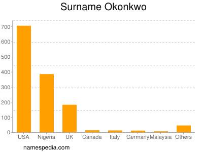 Surname Okonkwo