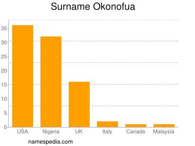 Surname Okonofua