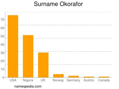 Surname Okorafor