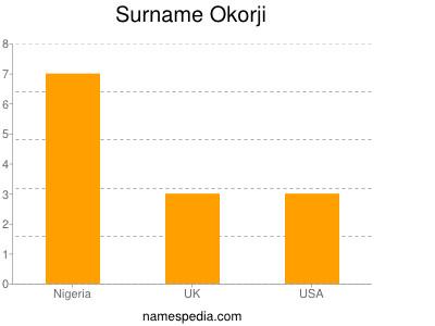 Surname Okorji
